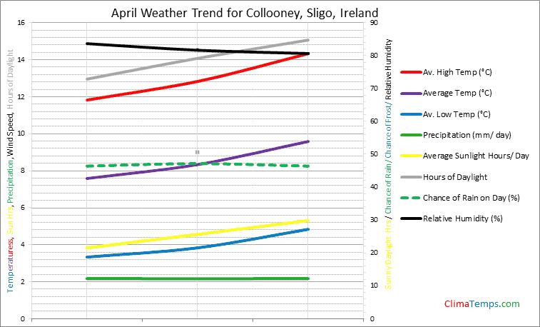 Graph of weather in Collooney, Sligo in April