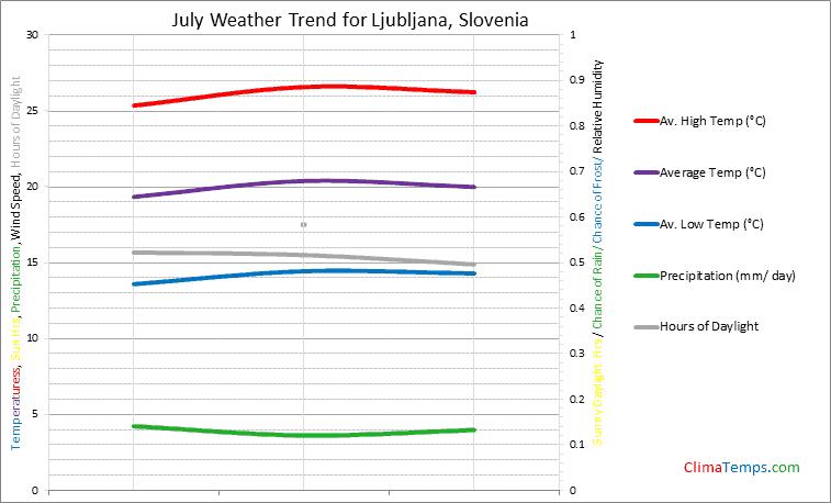 Graph of weather in Ljubljana in July