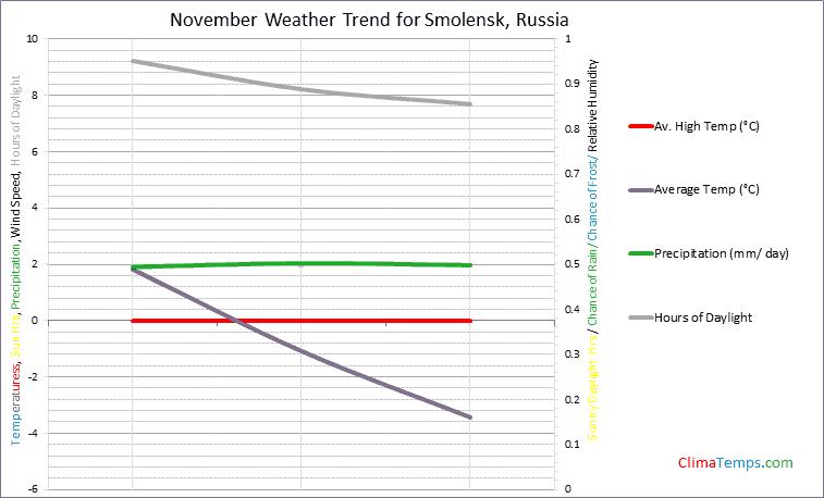 Graph of weather in Smolensk in November