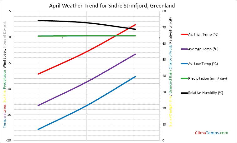Graph of weather in Sndre Strmfjord in April