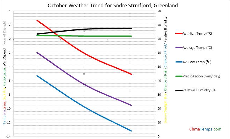 Graph of weather in Sndre Strmfjord in October