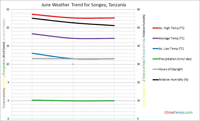 Graph of weather in Songea in June