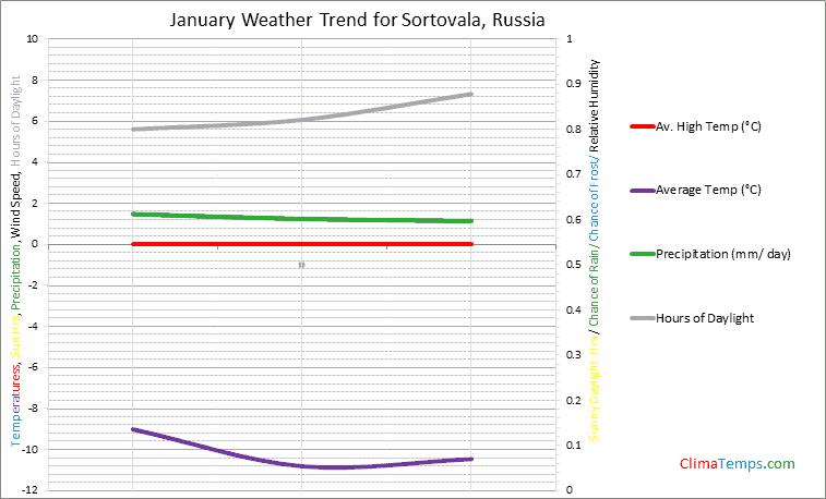 Graph of weather in Sortovala in January