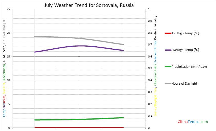 Graph of weather in Sortovala in July
