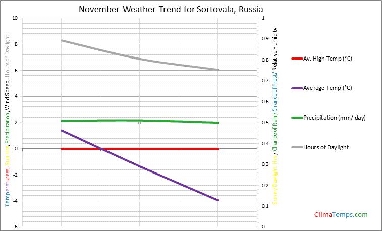 Graph of weather in Sortovala in November