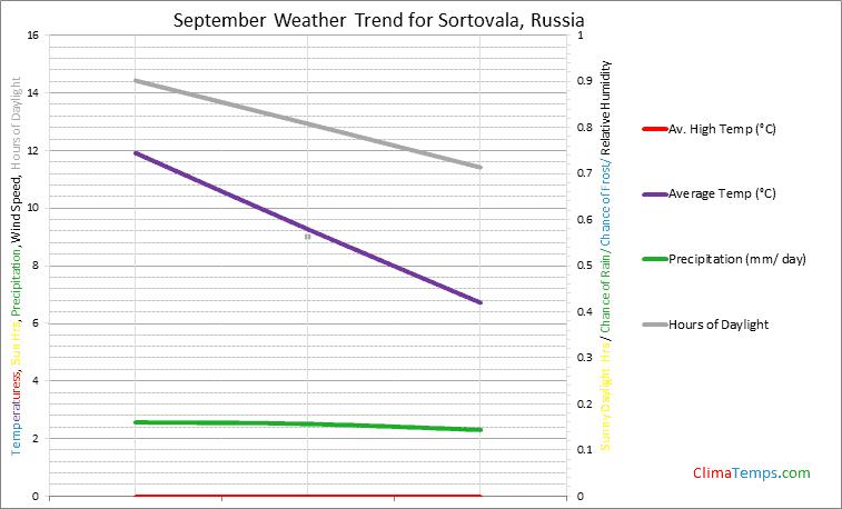 Graph of weather in Sortovala in September