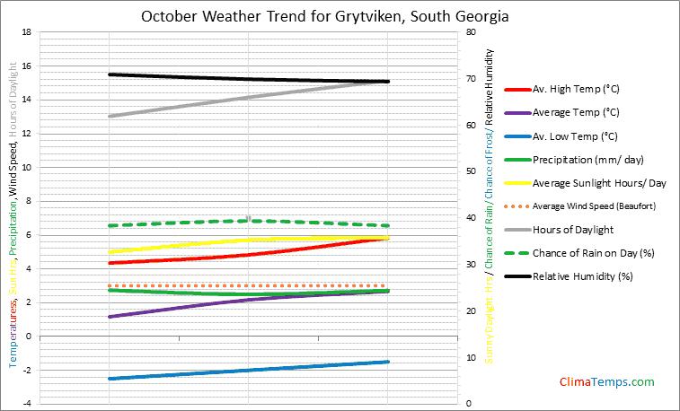 Graph of weather in Grytviken in October