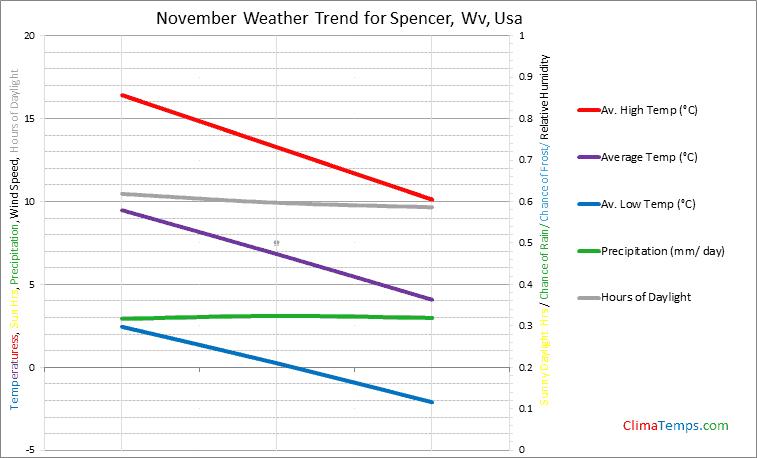 Graph of weather in Spencer, Wv in November
