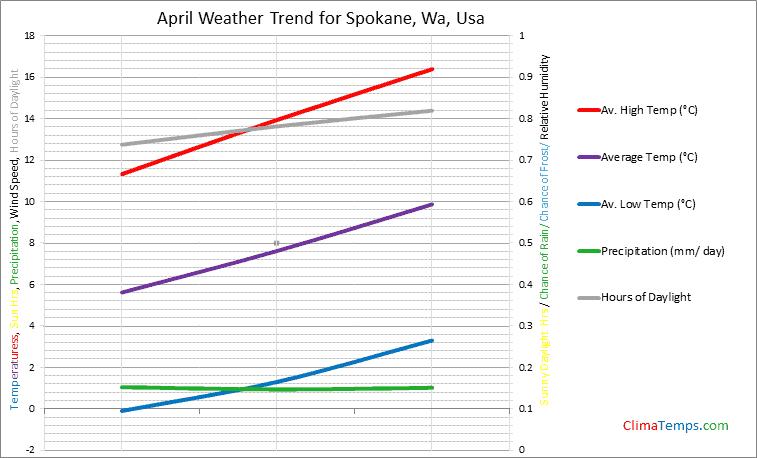 Graph of weather in Spokane, Wa in April