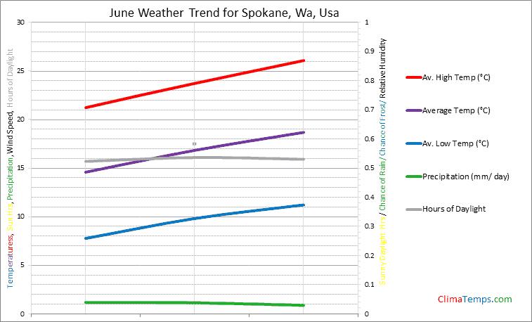 Graph of weather in Spokane, Wa in June