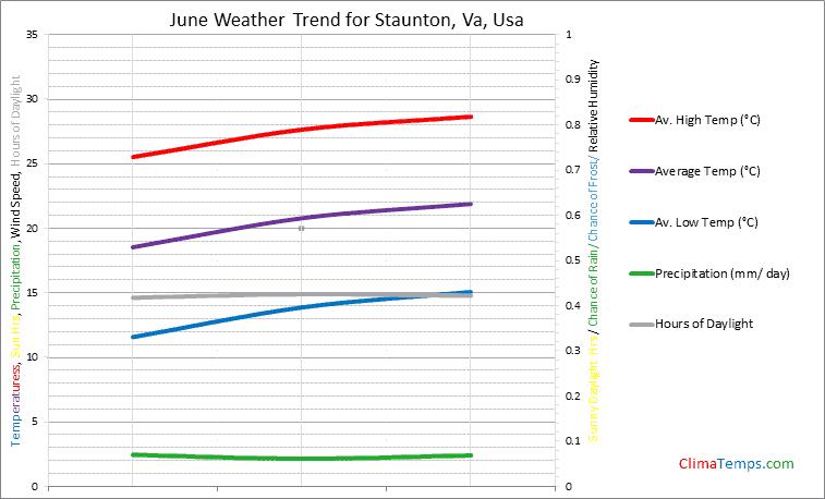 Graph of weather in Staunton, Va in June
