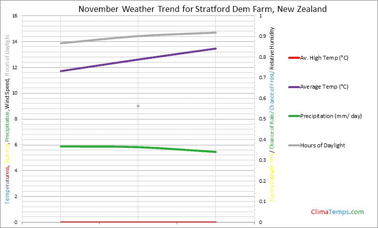 Graph of weather in Stratford Dem Farm in November