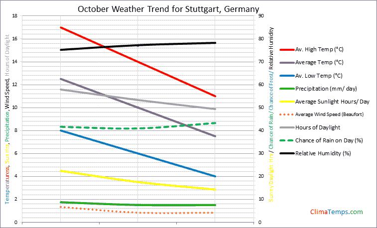 Graph of weather in Stuttgart in October