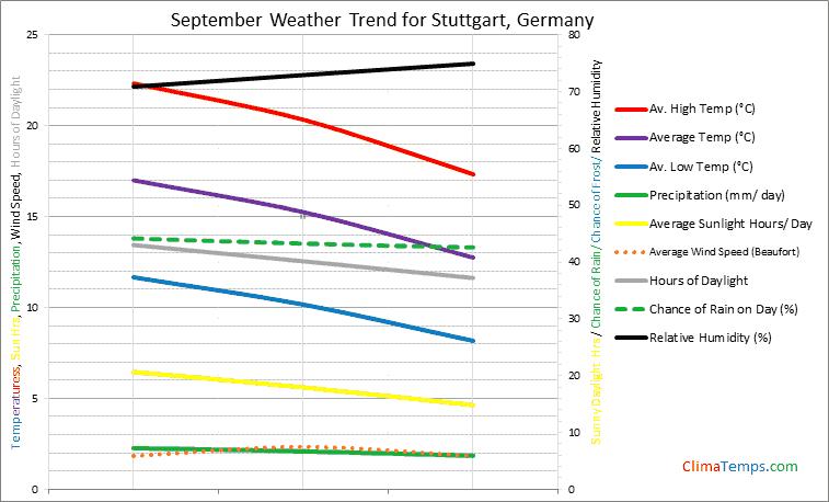 Graph of weather in Stuttgart in September