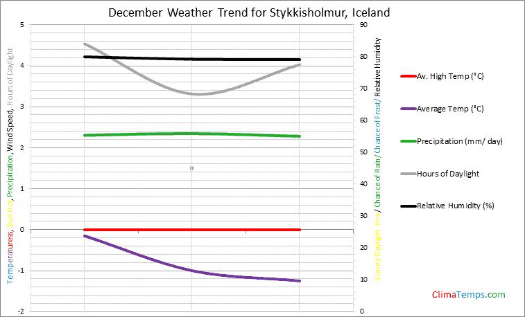 Graph of weather in Stykkisholmur in December