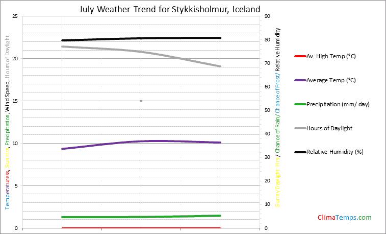 Graph of weather in Stykkisholmur in July