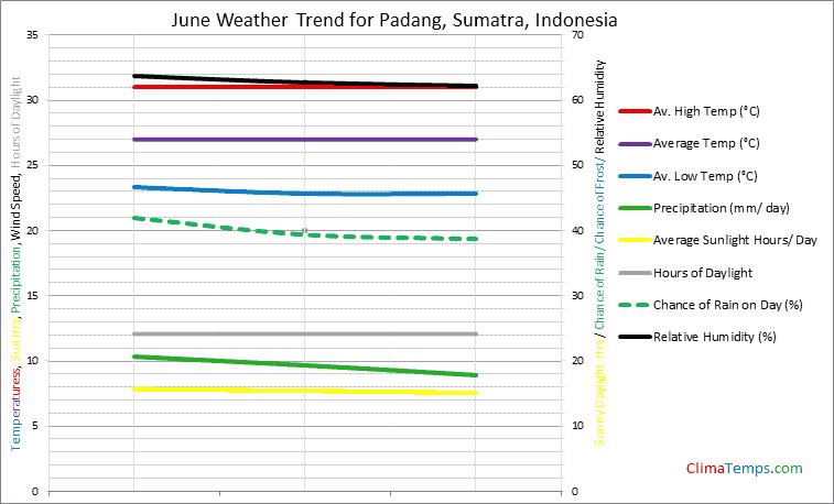 Graph of weather in Padang, Sumatra in June