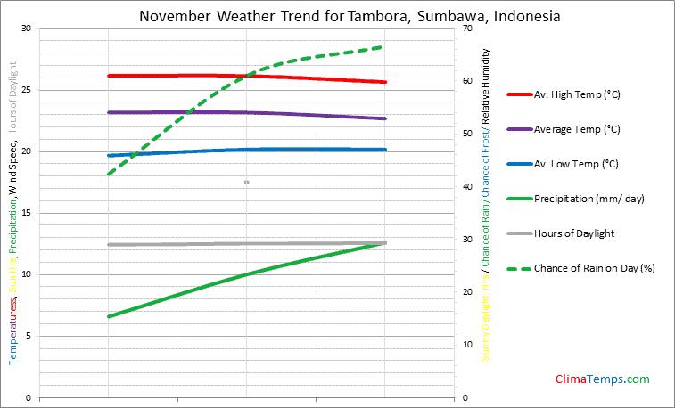 Graph of weather in Tambora, Sumbawa in November