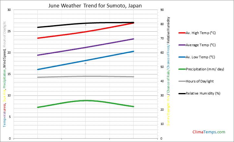 Graph of weather in Sumoto in June