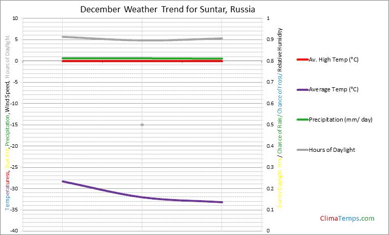 Graph of weather in Suntar in December