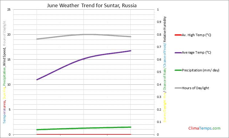 Graph of weather in Suntar in June