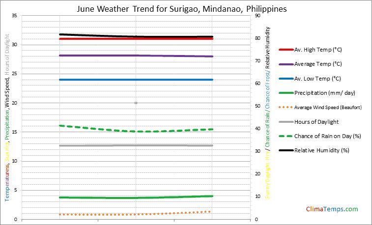 Graph of weather in Surigao, Mindanao in June