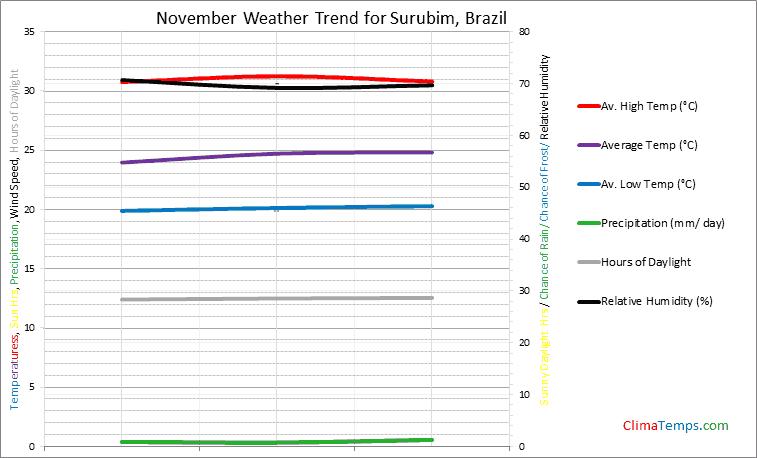 Graph of weather in Surubim in November