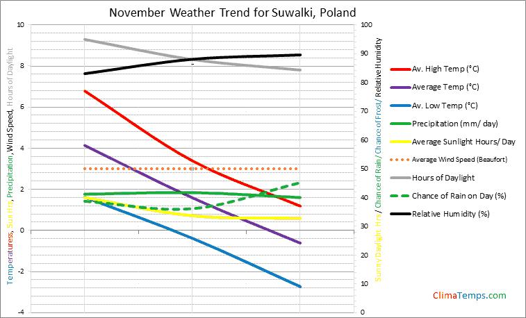 Graph of weather in Suwalki in November