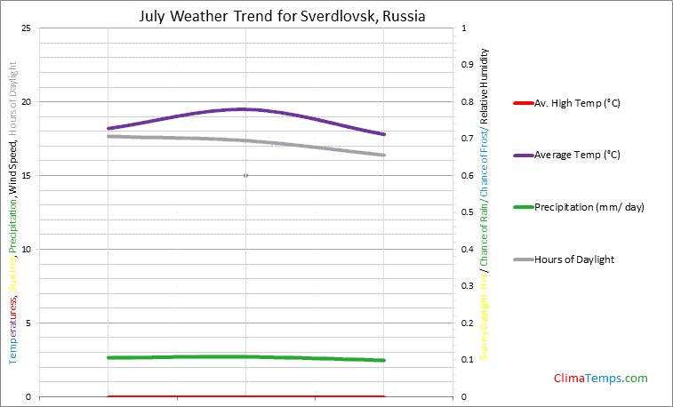 Graph of weather in Sverdlovsk in July