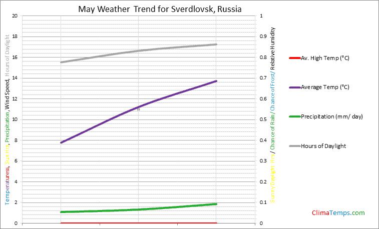 Graph of weather in Sverdlovsk in May