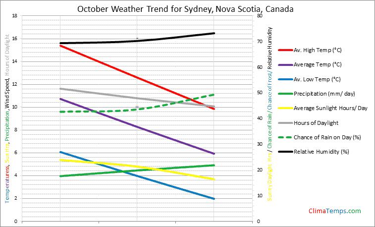 Graph of weather in Sydney, Nova Scotia in October