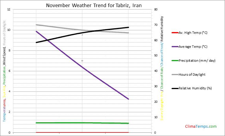 Graph of weather in Tabriz in November