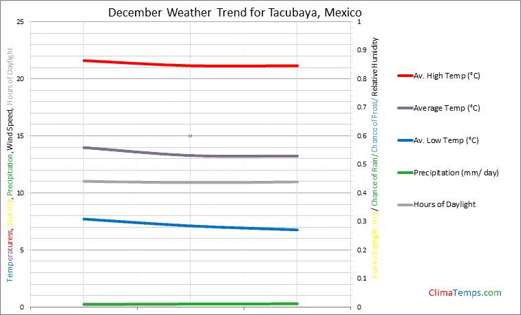 Graph of weather in Tacubaya in December