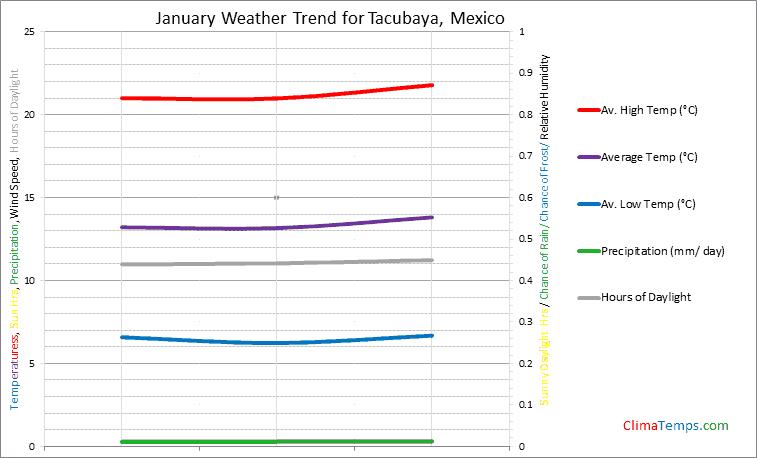 Graph of weather in Tacubaya in January