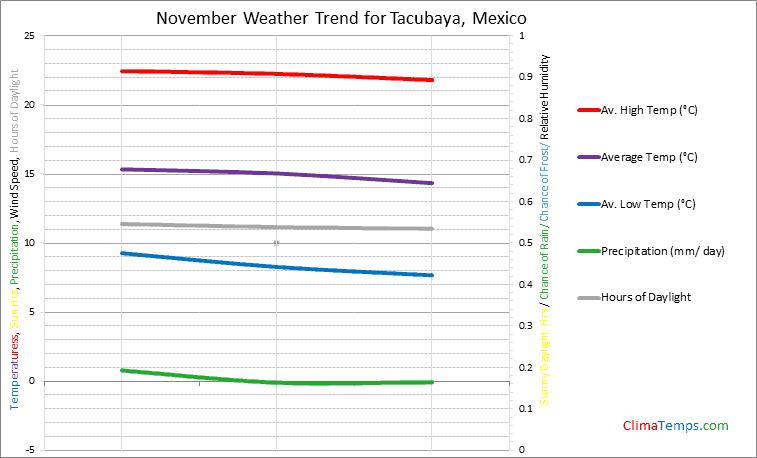 Graph of weather in Tacubaya in November