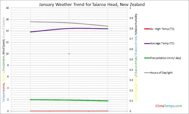 Graph of weather in Taiaroa Head in January