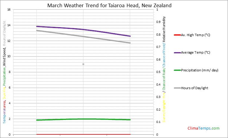 Graph of weather in Taiaroa Head in March
