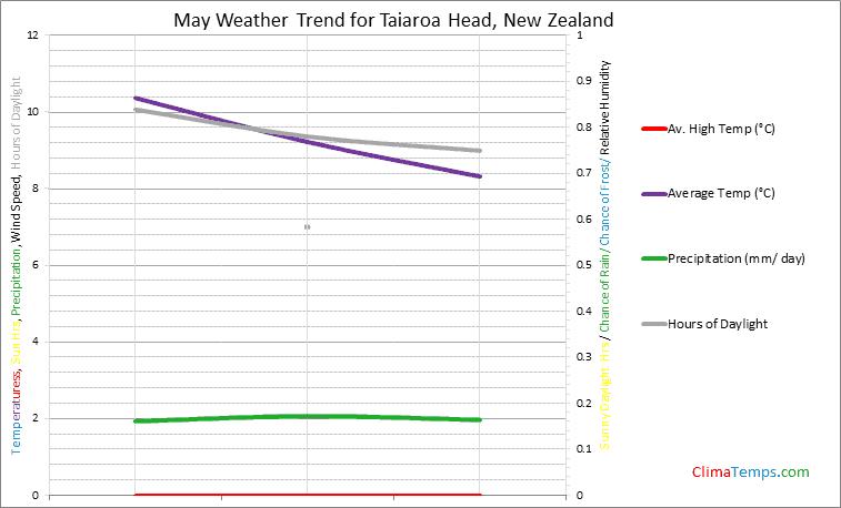 Graph of weather in Taiaroa Head in May