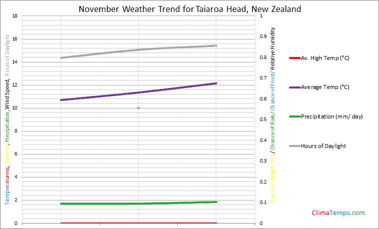 Graph of weather in Taiaroa Head in November