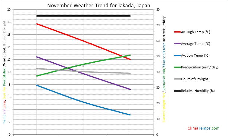 Graph of weather in Takada in November