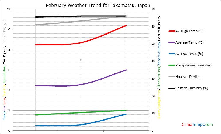Graph of weather in Takamatsu in February