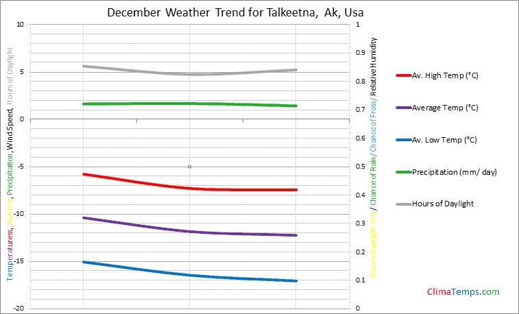 Graph of weather in Talkeetna, Ak in December