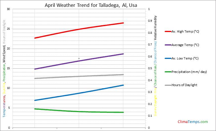Graph of weather in Talladega, Al in April