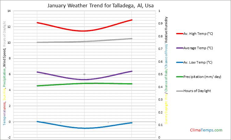 Graph of weather in Talladega, Al in January