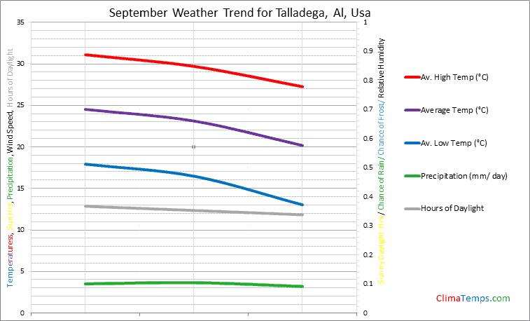 Graph of weather in Talladega, Al in September