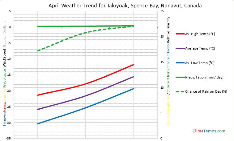 Graph of weather in Taloyoak, Spence Bay, Nunavut in April