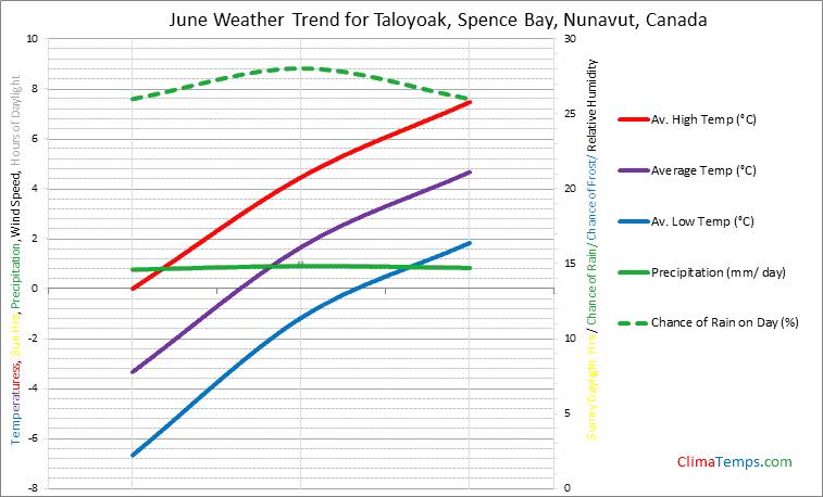 Graph of weather in Taloyoak, Spence Bay, Nunavut in June
