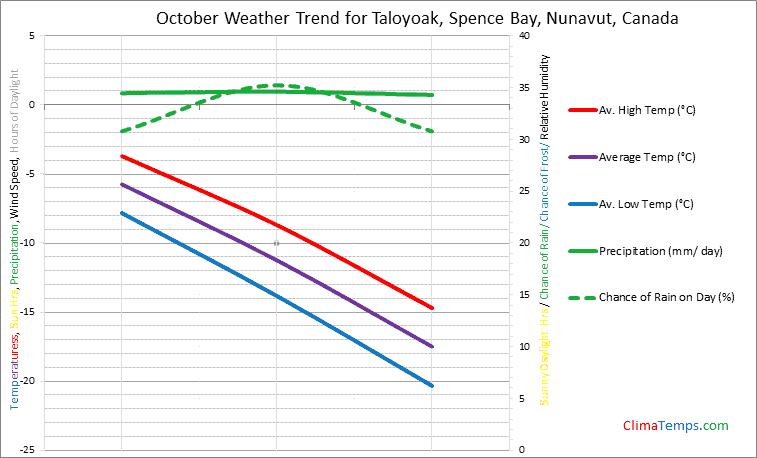 Graph of weather in Taloyoak, Spence Bay, Nunavut in October