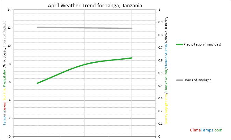 Graph of weather in Tanga in April