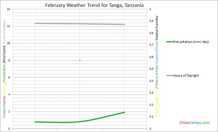 Graph of weather in Tanga in February